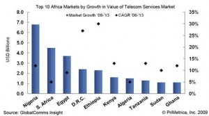 telecoms growth