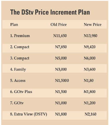 DSTV-Price