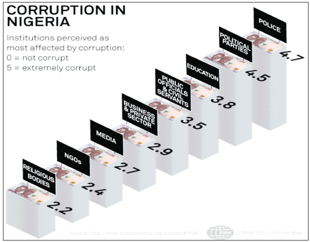 Rate-of-corruption-in-Niger