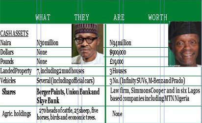 The Buhari/Osinbajo Assets Declaration: A Way Forward for Nigeria
