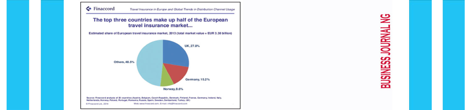 A.M. Best: European Insurers Continue Emerging Markets' Growth