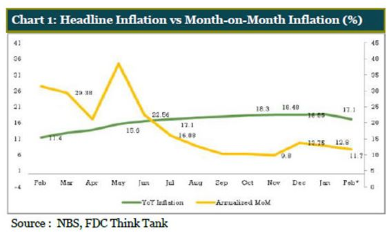 Headline Inflation Rate Declines to 11.23% in June